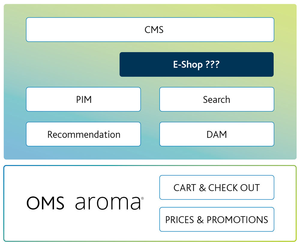Grafik_aroma_Typical-E-Commerce-IT-System